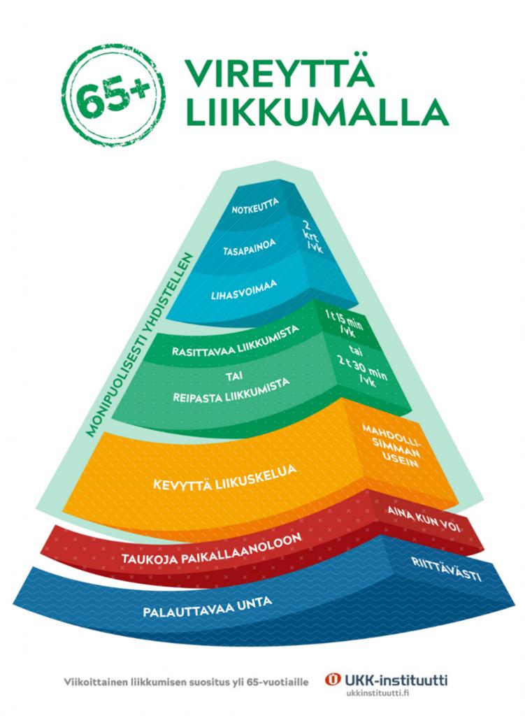 UKK-instituutti liikkumisen suositukset yli 65 vuotiaille